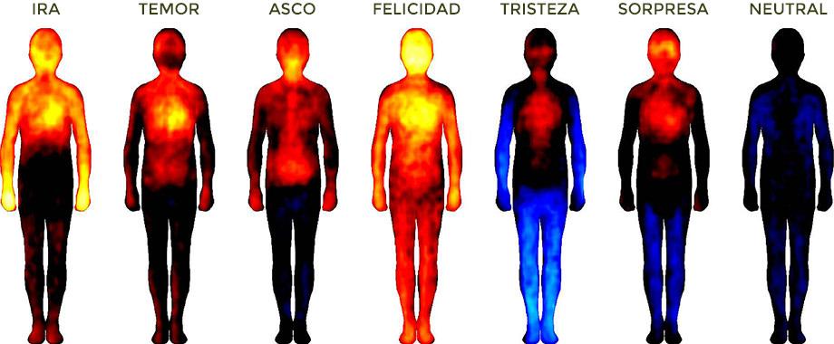 Emociones y Fisiología